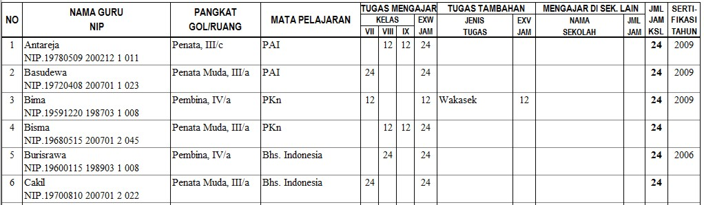 Sk Pembagian Tugas 171 Pembuat Jadwal Pelajaran